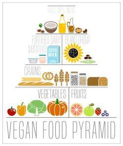 Vegan Food List for Beginners: Embracing the Vegan Food Pyramid